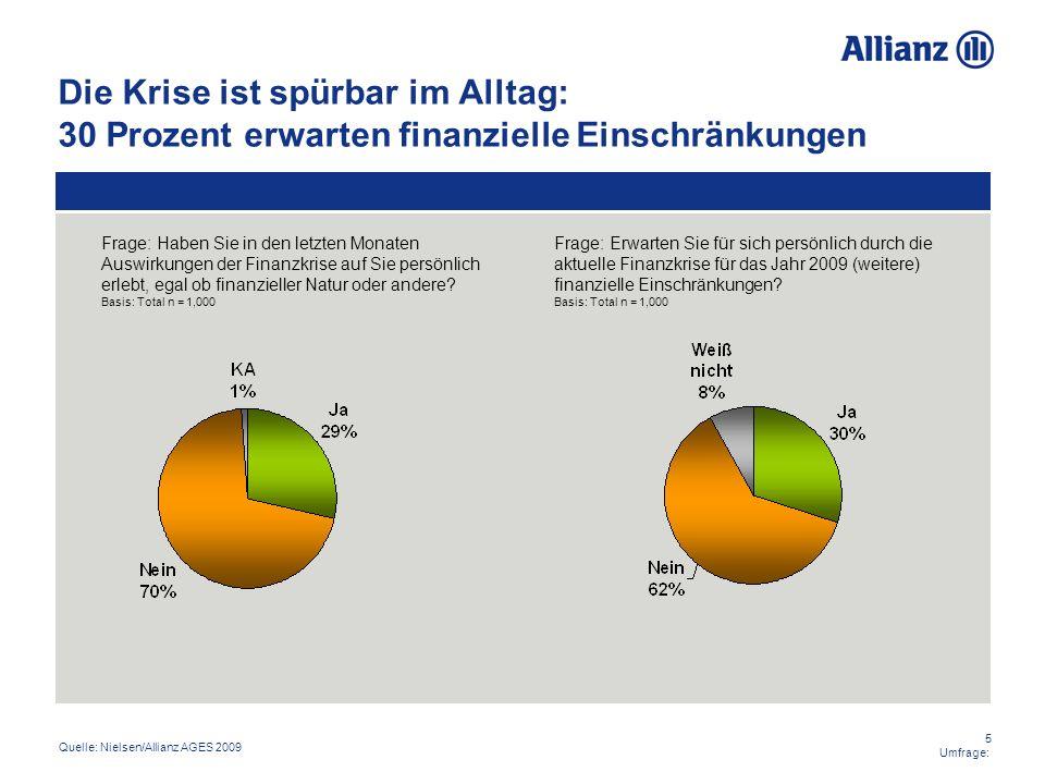 5 Umfrage: Die Krise ist spürbar im Alltag: 30 Prozent erwarten finanzielle Einschränkungen Frage: Haben Sie in den letzten Monaten Auswirkungen der F