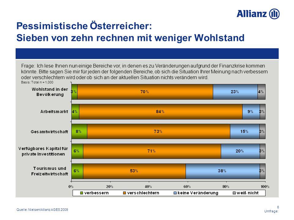 6 Umfrage: Pessimistische Österreicher: Sieben von zehn rechnen mit weniger Wohlstand Quelle: Nielsen/Allianz AGES 2009 Frage: Ich lese Ihnen nun eini