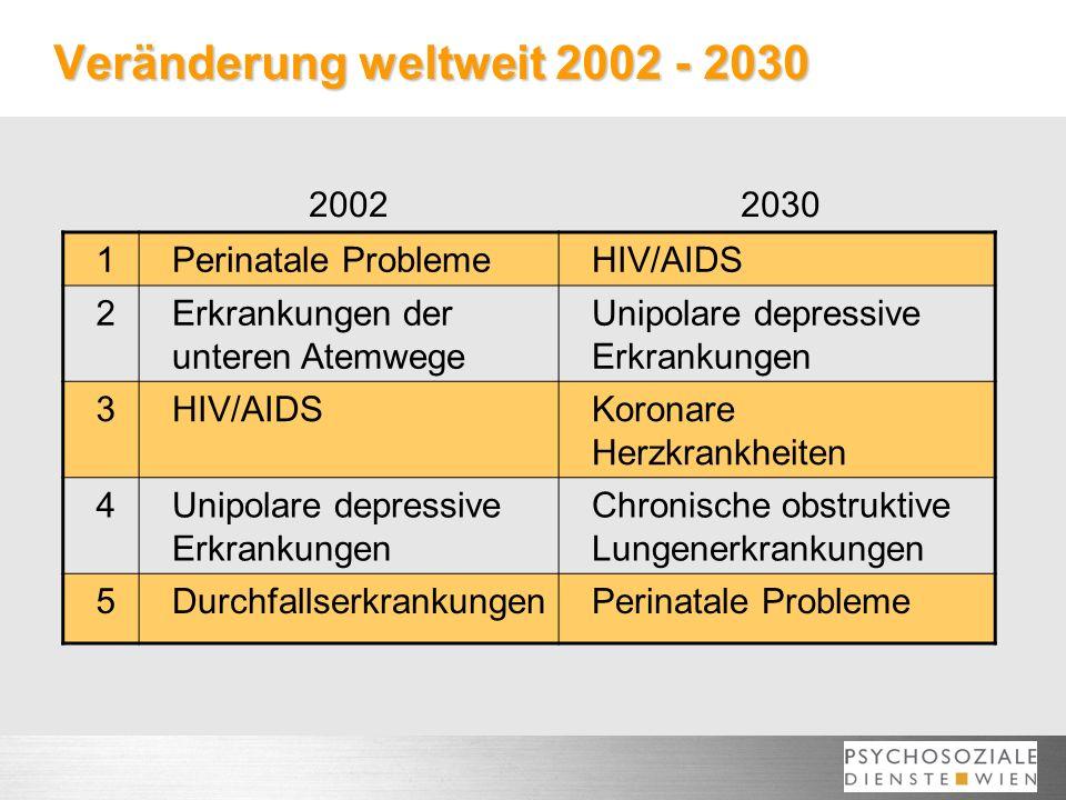 Veränderung weltweit 2002 - 2030 1Perinatale ProblemeHIV/AIDS 2Erkrankungen der unteren Atemwege Unipolare depressive Erkrankungen 3HIV/AIDSKoronare Herzkrankheiten 4Unipolare depressive Erkrankungen Chronische obstruktive Lungenerkrankungen 5DurchfallserkrankungenPerinatale Probleme 20022030