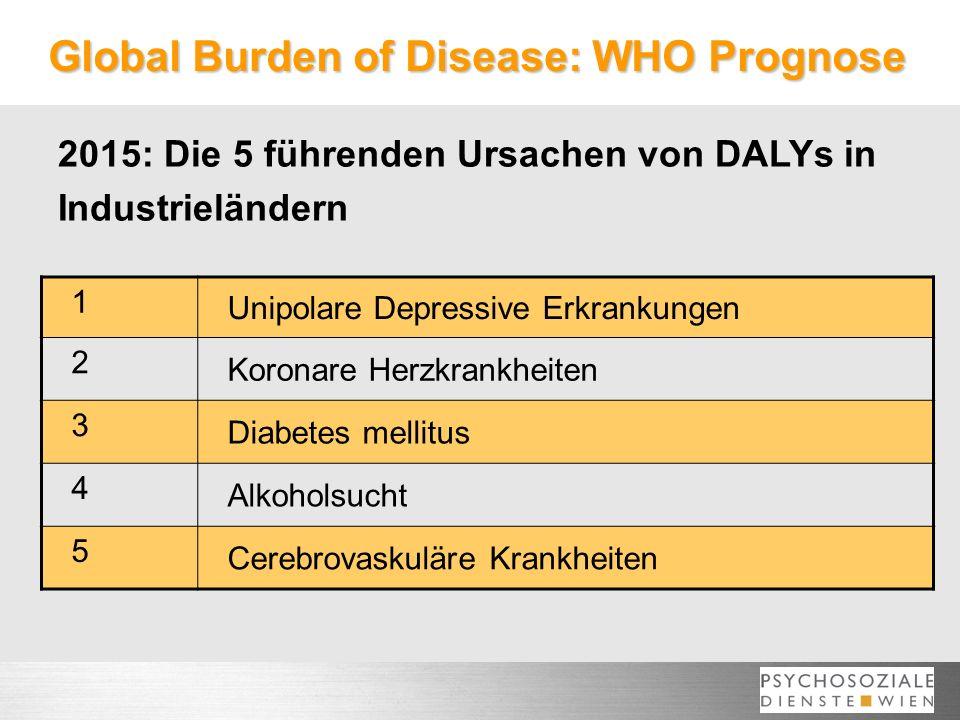 Global Burden of Disease: WHO Prognose 1 Unipolare Depressive Erkrankungen 2 Koronare Herzkrankheiten 3 Diabetes mellitus 4 Alkoholsucht 5 Cerebrovaskuläre Krankheiten 2015: Die 5 führenden Ursachen von DALYs in Industrieländern