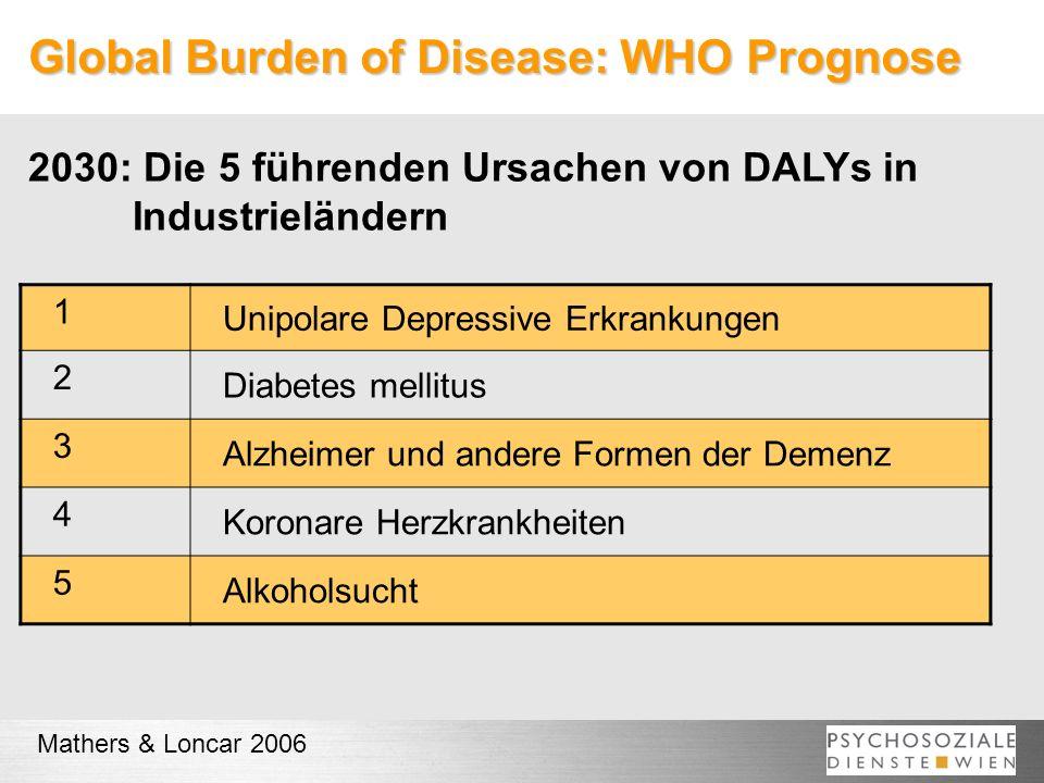 Global Burden of Disease: WHO Prognose 1 Unipolare Depressive Erkrankungen 2 Diabetes mellitus 3 Alzheimer und andere Formen der Demenz 4 Koronare Herzkrankheiten 5 Alkoholsucht Mathers & Loncar 2006 2030: Die 5 führenden Ursachen von DALYs in Industrieländern