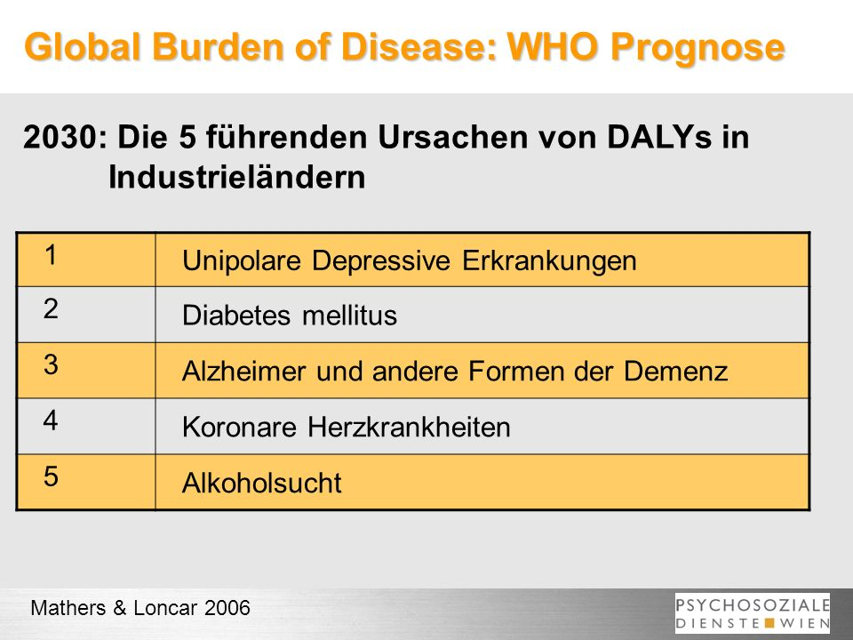 Global Burden of Disease: WHO Prognose 1 Unipolare Depressive Erkrankungen 2 Diabetes mellitus 3 Alzheimer und andere Formen der Demenz 4 Koronare Her