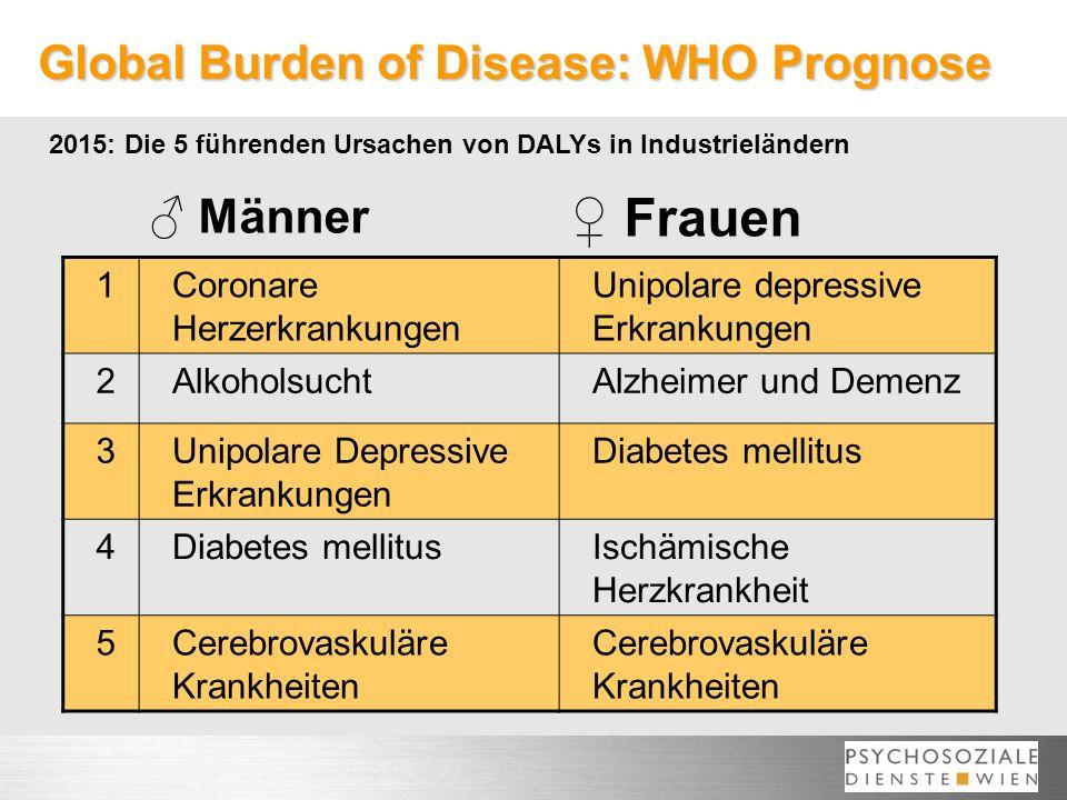 Global Burden of Disease: WHO Prognose 2015: Die 5 führenden Ursachen von DALYs in Industrieländern 1Coronare Herzerkrankungen Unipolare depressive Er