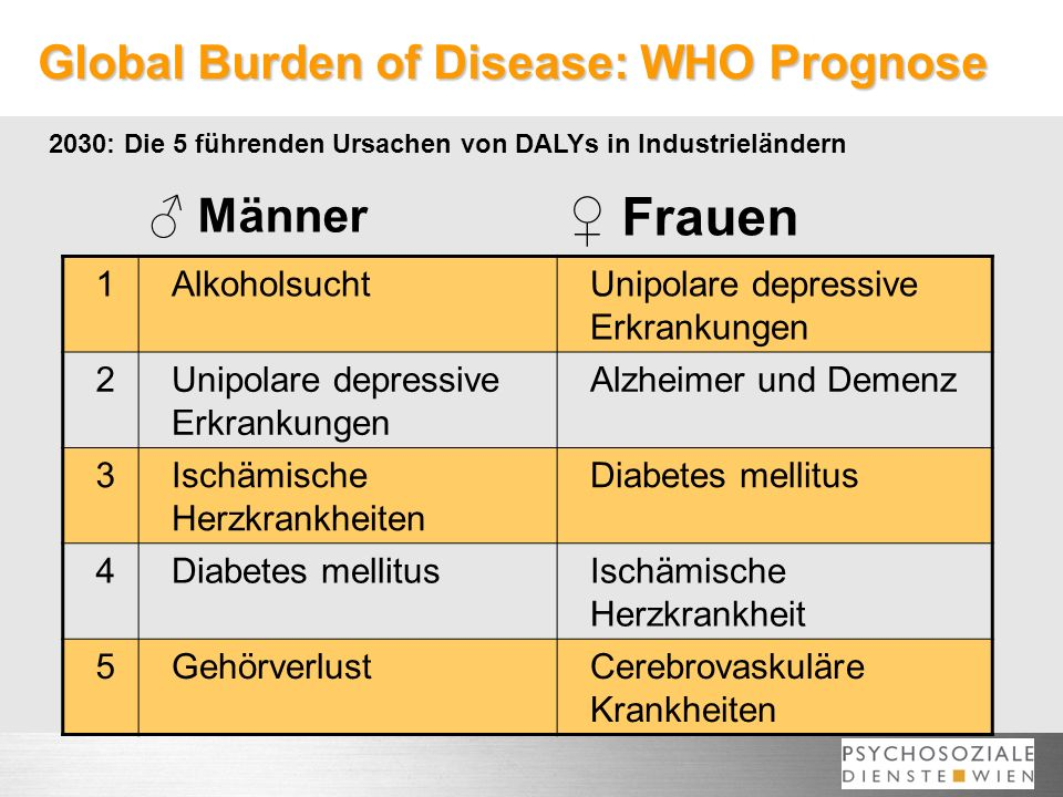 Global Burden of Disease: WHO Prognose 2030: Die 5 führenden Ursachen von DALYs in Industrieländern 1AlkoholsuchtUnipolare depressive Erkrankungen 2 Alzheimer und Demenz 3Ischämische Herzkrankheiten Diabetes mellitus 4 Ischämische Herzkrankheit 5GehörverlustCerebrovaskuläre Krankheiten Männer Frauen
