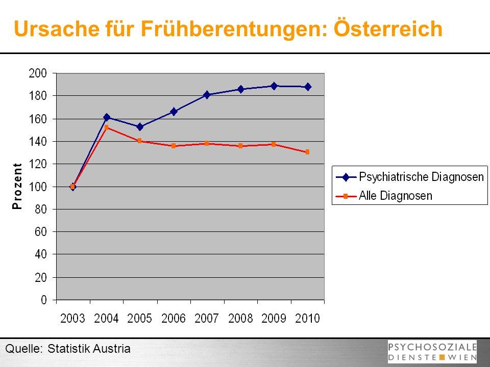 Ursache für Frühberentungen: Österreich Quelle: Statistik Austria