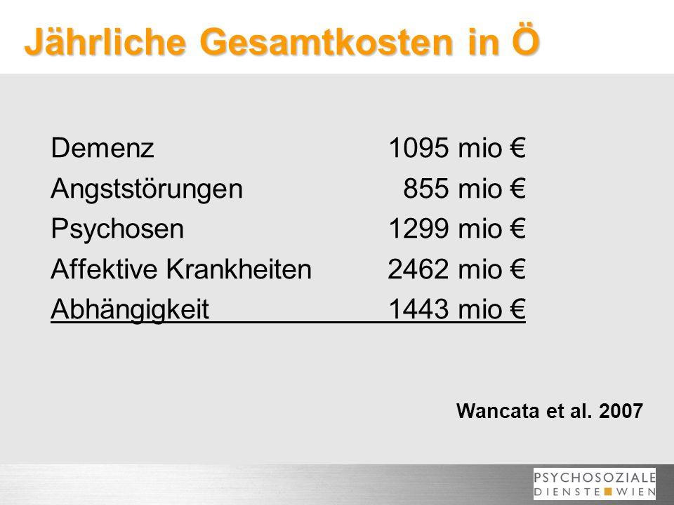 Jährliche Gesamtkosten in Ö Demenz1095 mio Angststörungen 855 mio Psychosen1299 mio Affektive Krankheiten2462 mio Abhängigkeit1443 mio Insgesamt7155 Euro Wancata et al.