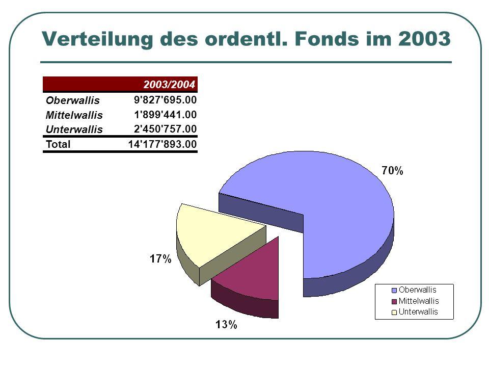 Verteilung des ordentl. Fonds im 2003 2003/2004 Oberwallis 9'827'695.00 Mittelwallis 1'899'441.00 Unterwallis 2'450'757.00 Total14'177'893.00