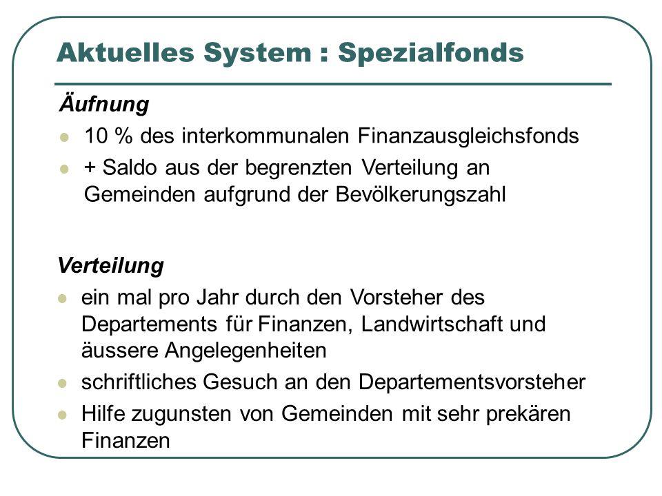 Aktuelles System : Spezialfonds Äufnung 10 % des interkommunalen Finanzausgleichsfonds + Saldo aus der begrenzten Verteilung an Gemeinden aufgrund der