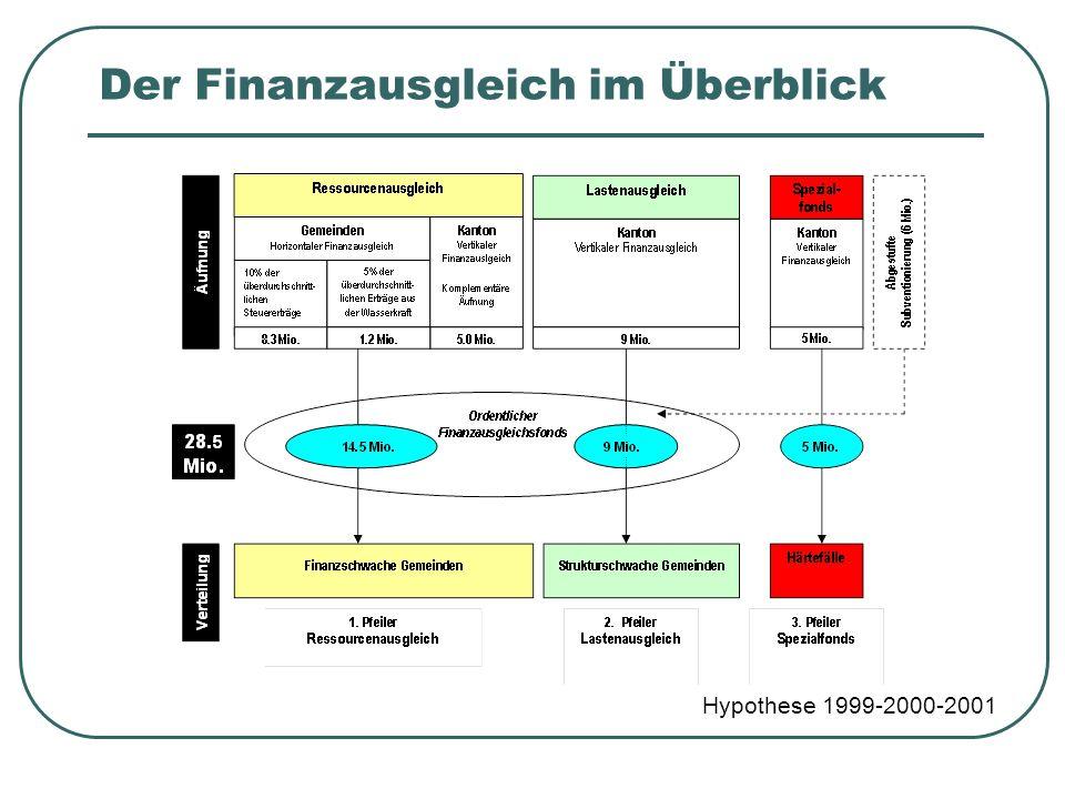 Der Finanzausgleich im Überblick Hypothese 1999-2000-2001
