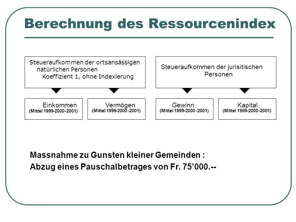 Berechnung des Ressourcenindex Massnahme zu Gunsten kleiner Gemeinden : Abzug eines Pauschalbetrages von Fr. 75000.-- Steueraufkommen der ortsansässig