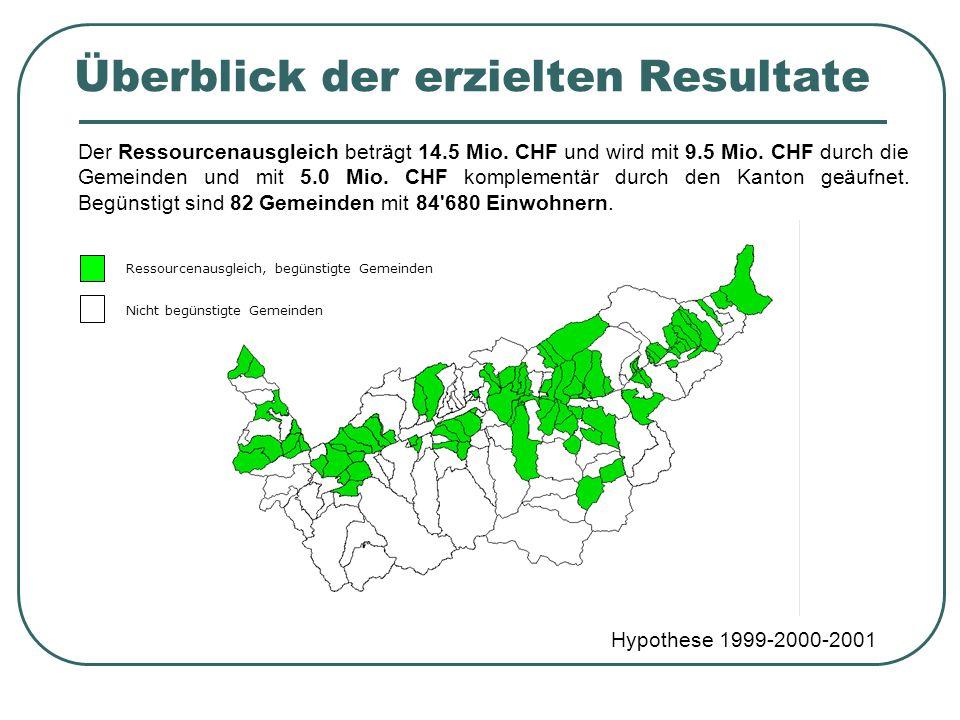 Überblick der erzielten Resultate Hypothese 1999-2000-2001 Der Ressourcenausgleich beträgt 14.5 Mio. CHF und wird mit 9.5 Mio. CHF durch die Gemeinden