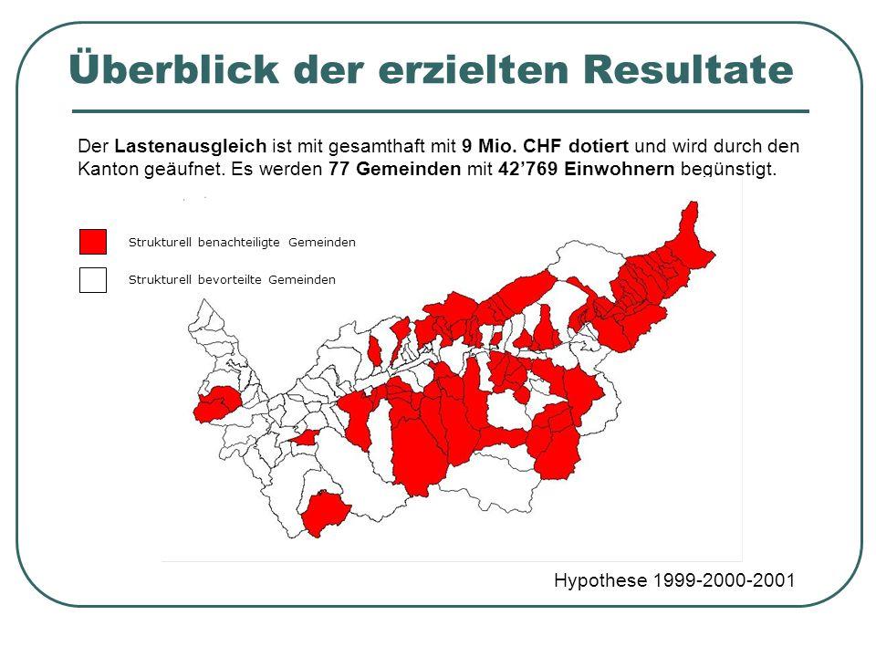 Überblick der erzielten Resultate Hypothese 1999-2000-2001 Der Lastenausgleich ist mit gesamthaft mit 9 Mio. CHF dotiert und wird durch den Kanton geä