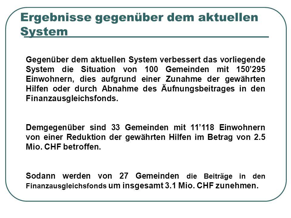 Ergebnisse gegenüber dem aktuellen System Gegenüber dem aktuellen System verbessert das vorliegende System die Situation von 100 Gemeinden mit 150295