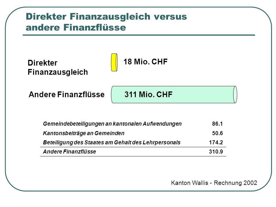 Direkter Finanzausgleich versus andere Finanzflüsse Kanton Wallis - Rechnung 2002 Direkter Finanzausgleich Andere Finanzflüsse Gemeindebeteiligungen a