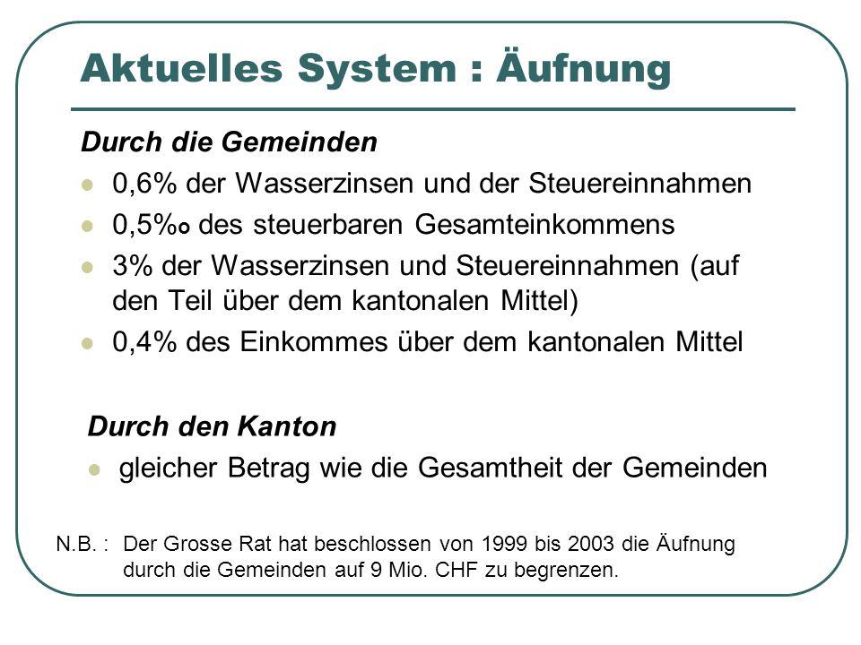 Aktuelles System : Äufnung Durch die Gemeinden 0,6% der Wasserzinsen und der Steuereinnahmen 0,5% o des steuerbaren Gesamteinkommens 3% der Wasserzins