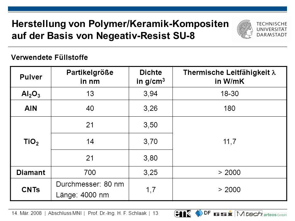 14. Mär. 2008 | Abschluss MNI | Prof. Dr.-Ing. H. F. Schlaak | 13 Herstellung von Polymer/Keramik-Kompositen auf der Basis von Negeativ-Resist SU-8 Ve