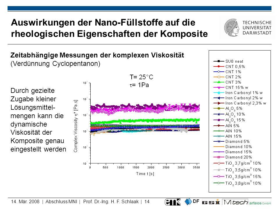 14. Mär. 2008 | Abschluss MNI | Prof. Dr.-Ing. H. F. Schlaak | 14 Auswirkungen der Nano-Füllstoffe auf die rheologischen Eigenschaften der Komposite Z