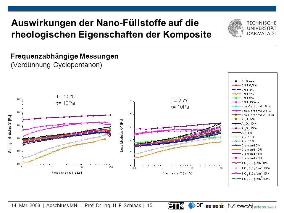 14. Mär. 2008 | Abschluss MNI | Prof. Dr.-Ing. H. F. Schlaak | 15 Auswirkungen der Nano-Füllstoffe auf die rheologischen Eigenschaften der Komposite F