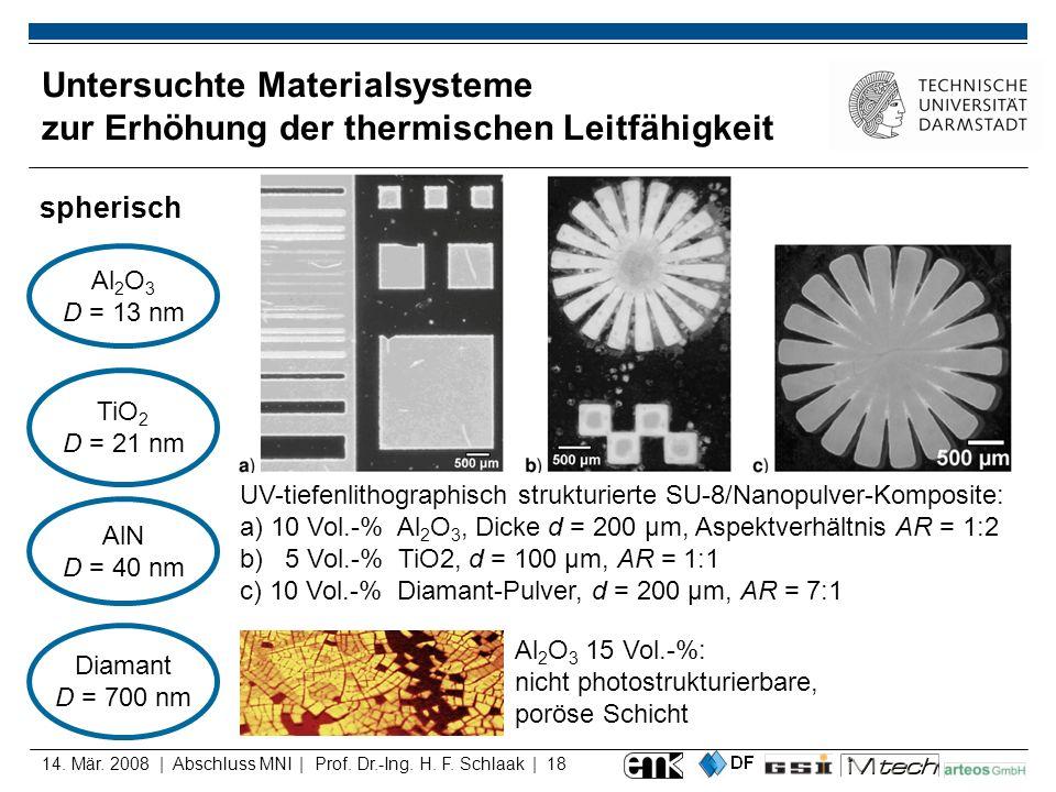 14. Mär. 2008 | Abschluss MNI | Prof. Dr.-Ing. H. F. Schlaak | 18 Untersuchte Materialsysteme zur Erhöhung der thermischen Leitfähigkeit spherisch TiO