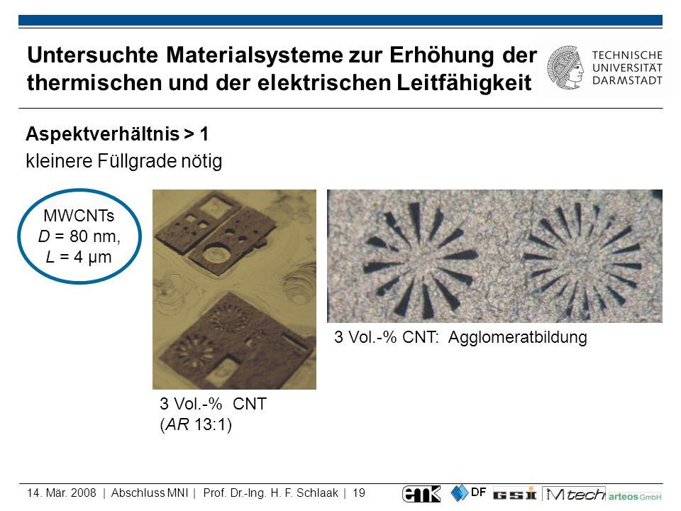 14. Mär. 2008 | Abschluss MNI | Prof. Dr.-Ing. H. F. Schlaak | 19 Untersuchte Materialsysteme zur Erhöhung der thermischen und der elektrischen Leitfä