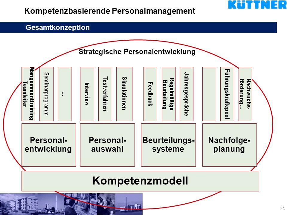 13 Kompetenzbasierende Personalmanagement Gesamtkonzeption Kompetenzmodell Personal- entwicklung Personal- auswahl Beurteilungs- systeme Nachfolge- pl