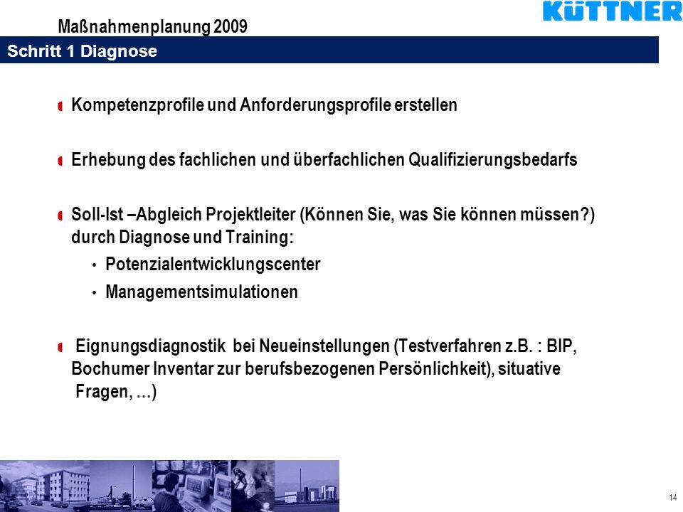 14 Maßnahmenplanung 2009 Kompetenzprofile und Anforderungsprofile erstellen Erhebung des fachlichen und überfachlichen Qualifizierungsbedarfs Soll-Ist
