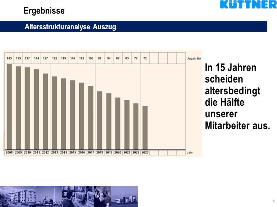 5 Ergebnisse Altersstrukturanalyse Auszug In 15 Jahren scheiden altersbedingt die Hälfte unserer Mitarbeiter aus.