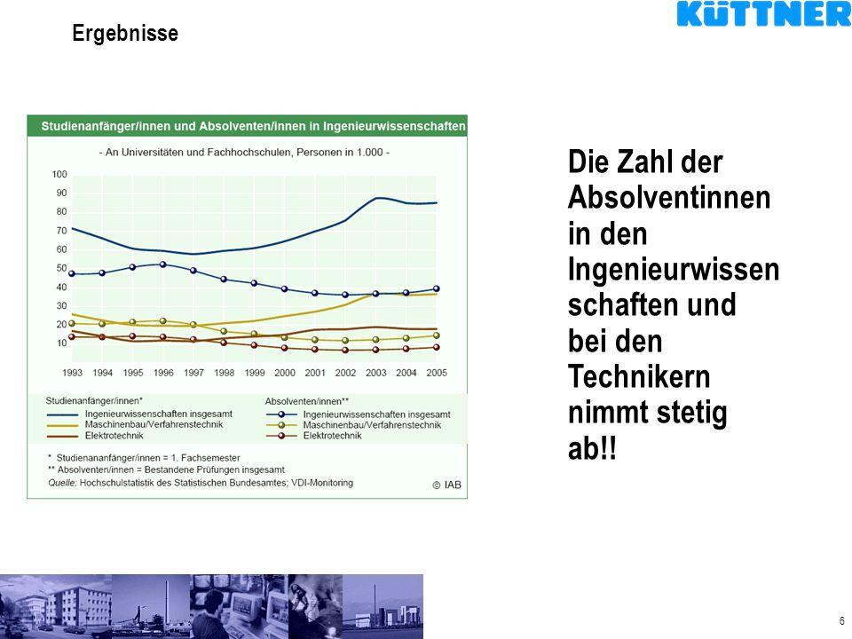 6 Ergebnisse Die Zahl der Absolventinnen in den Ingenieurwissen schaften und bei den Technikern nimmt stetig ab!!