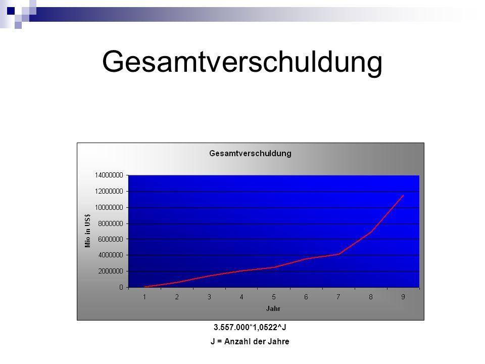 3.557.000*1,0522^J J = Anzahl der Jahre