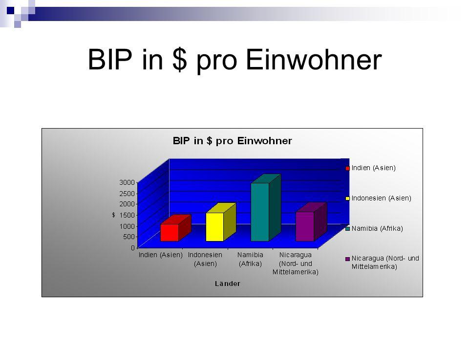 BIP in $ pro Einwohner