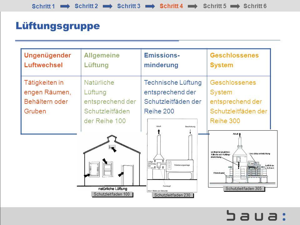 Lüftungsgruppe Ungenügender Luftwechsel Allgemeine Lüftung Emissions- minderung Geschlossenes System Tätigkeiten in engen Räumen, Behältern oder Grube
