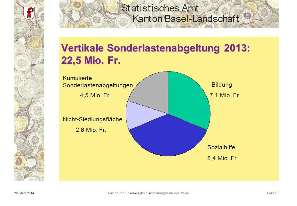 Fusion und Finanzausgleich: Anmerkungen aus der PraxisFolie 1028.