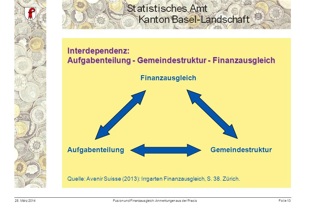 Fusion und Finanzausgleich: Anmerkungen aus der PraxisFolie 1328.