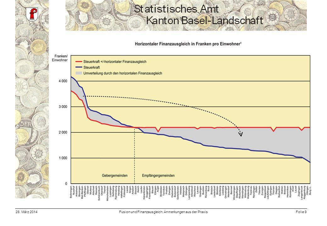 Fusion und Finanzausgleich: Anmerkungen aus der PraxisFolie 928. März 2014