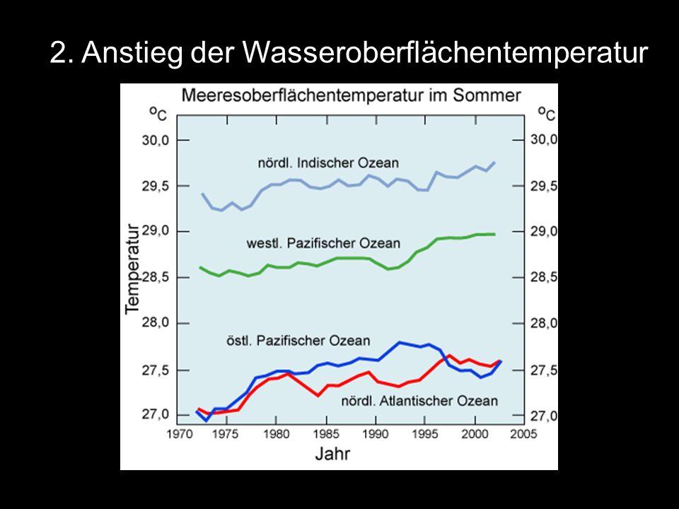 2. Anstieg der Wasseroberflächentemperatur