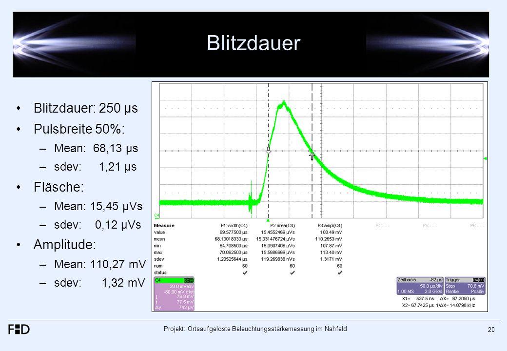 Projekt: Ortsaufgelöste Beleuchtungsstärkemessung im Nahfeld 20 Blitzdauer Blitzdauer: 250 µs Pulsbreite 50%: –Mean: 68,13 µs –sdev: 1,21 µs Fläsche: