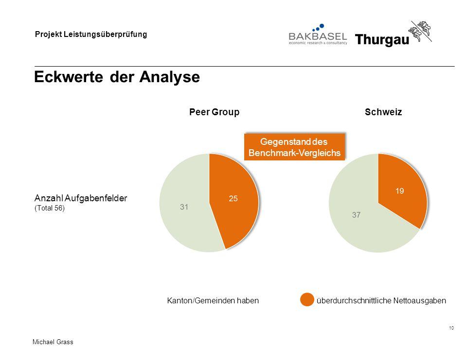 Projekt Leistungsüberprüfung Eckwerte der Analyse 10 Schweiz Anzahl Aufgabenfelder (Total 56) Peer Group Kanton/Gemeinden haben Gegenstand des Benchmark-Vergleichs Gegenstand des Benchmark-Vergleichs überdurchschnittliche Nettoausgaben Michael Grass