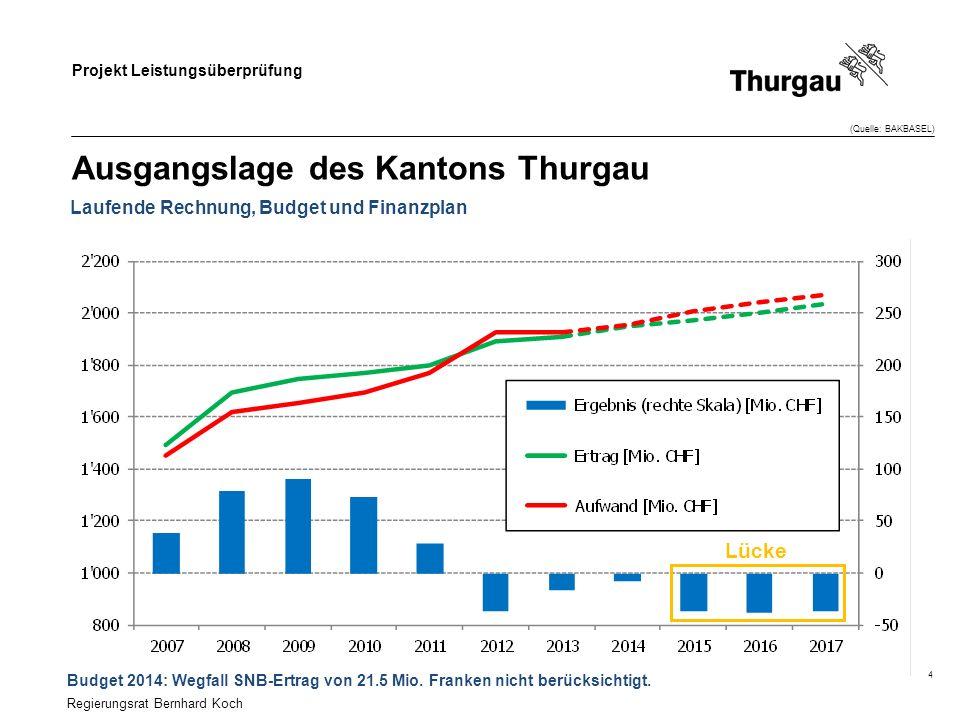 Projekt Leistungsüberprüfung 4 Laufende Rechnung, Budget und Finanzplan Ausgangslage des Kantons Thurgau (Quelle: BAKBASEL) Regierungsrat Bernhard Koch Lücke Budget 2014: Wegfall SNB-Ertrag von 21.5 Mio.