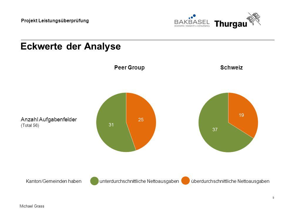 Projekt Leistungsüberprüfung Eckwerte der Analyse 9 Schweiz Anzahl Aufgabenfelder (Total 56) Peer Group unterdurchschnittliche Nettoausgabenüberdurchschnittliche NettoausgabenKanton/Gemeinden haben Michael Grass