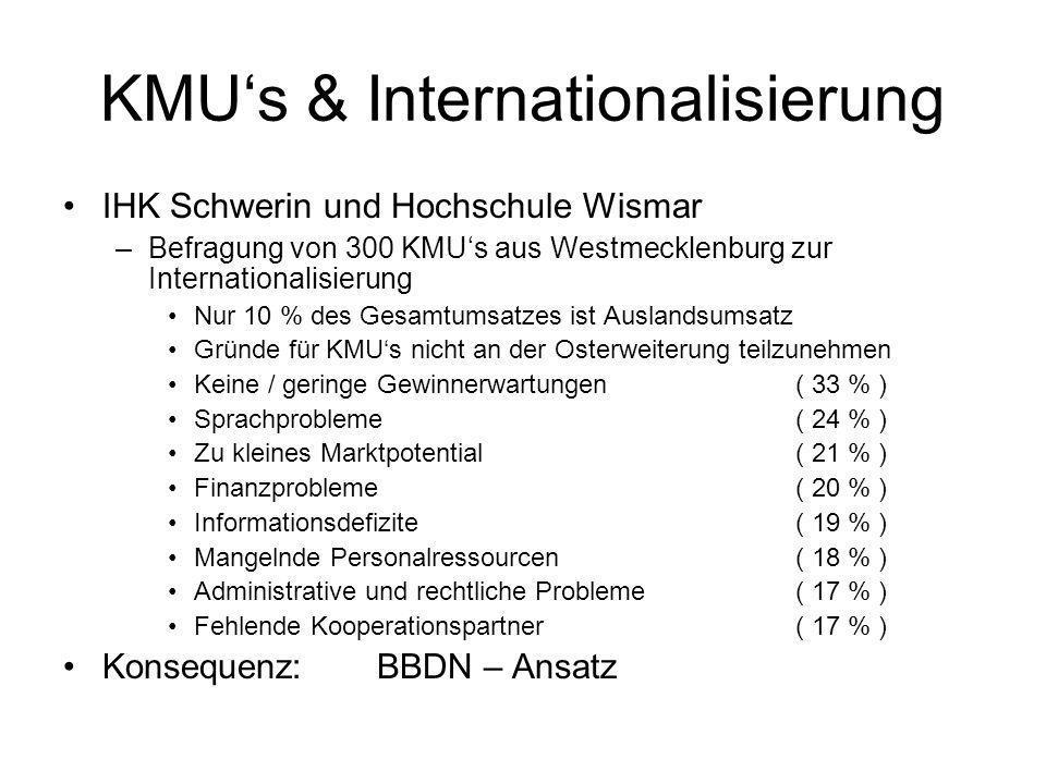 KMUs & Internationalisierung IHK Schwerin und Hochschule Wismar –Befragung von 300 KMUs aus Westmecklenburg zur Internationalisierung Nur 10 % des Gesamtumsatzes ist Auslandsumsatz Gründe für KMUs nicht an der Osterweiterung teilzunehmen Keine / geringe Gewinnerwartungen ( 33 % ) Sprachprobleme ( 24 % ) Zu kleines Marktpotential ( 21 % ) Finanzprobleme ( 20 % ) Informationsdefizite ( 19 % ) Mangelnde Personalressourcen ( 18 % ) Administrative und rechtliche Probleme ( 17 % ) Fehlende Kooperationspartner ( 17 % ) Konsequenz:BBDN – Ansatz