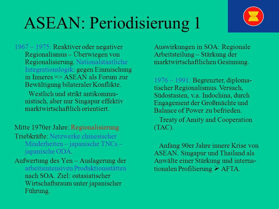 ASEAN: Periodisierung 1 1967 – 1975: Reaktiver oder negativer Regionalismus – Überwiegen von Regionalisierung. Nationalstaatliche Integrationslogik: g