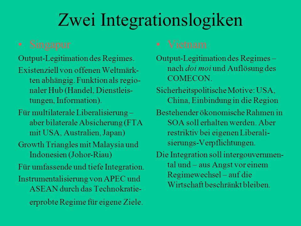 Zwei Integrationslogiken Singapur Output-Legitimation des Regimes. Existenziell von offenen Weltmärk- ten abhängig. Funktion als regio- naler Hub (Han