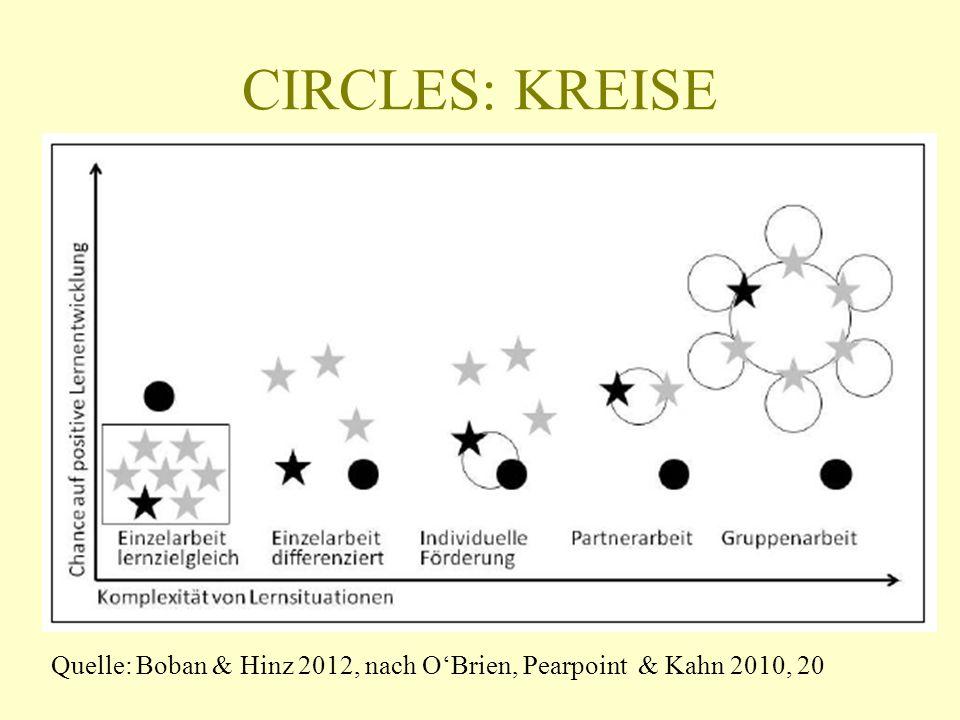 CIRCLES: KREISE Warum noch mal? Quelle: Boban & Hinz 2012, nach OBrien, Pearpoint & Kahn 2010, 20
