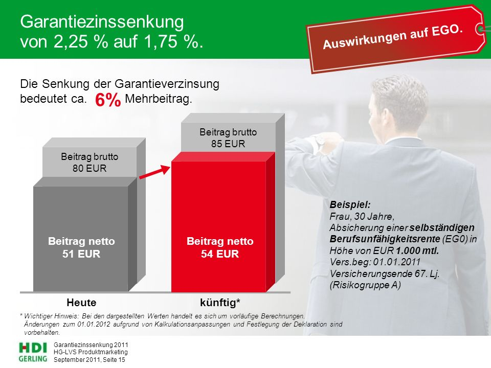 HG-LVS Produktmarketing Garantiezinssenkung 2011 September 2011, Seite 15 Garantiezinssenkung von 2,25 % auf 1,75 %. Die Senkung der Garantieverzinsun