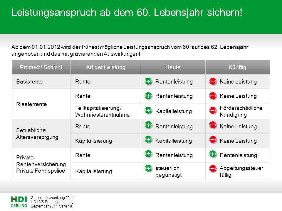 HG-LVS Produktmarketing Garantiezinssenkung 2011 September 2011, Seite 18 Leistungsanspruch ab dem 60. Lebensjahr sichern! Ab dem 01.01.2012 wird der
