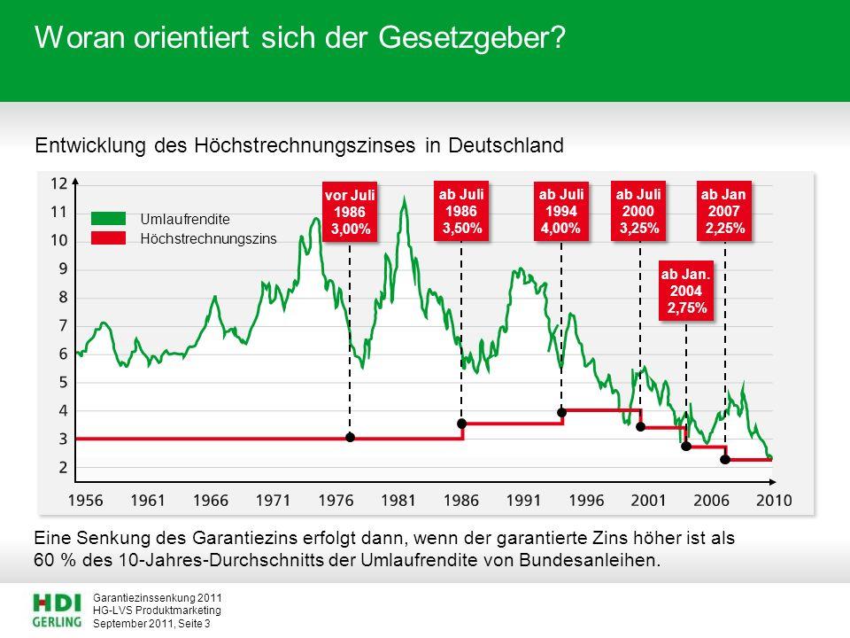 HG-LVS Produktmarketing Garantiezinssenkung 2011 September 2011, Seite 14 Garantiezinssenkung von 2,25 % auf 1,75 %.