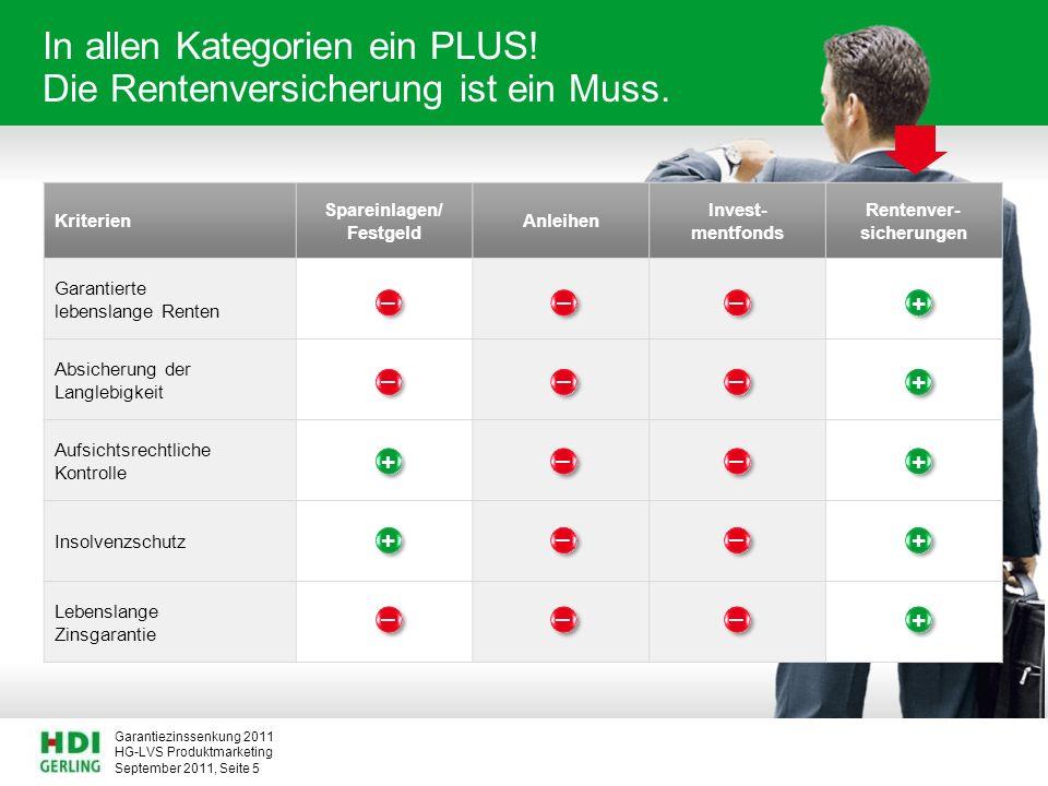 HG-LVS Produktmarketing Garantiezinssenkung 2011 September 2011, Seite 5 In allen Kategorien ein PLUS! Die Rentenversicherung ist ein Muss. Kriterien