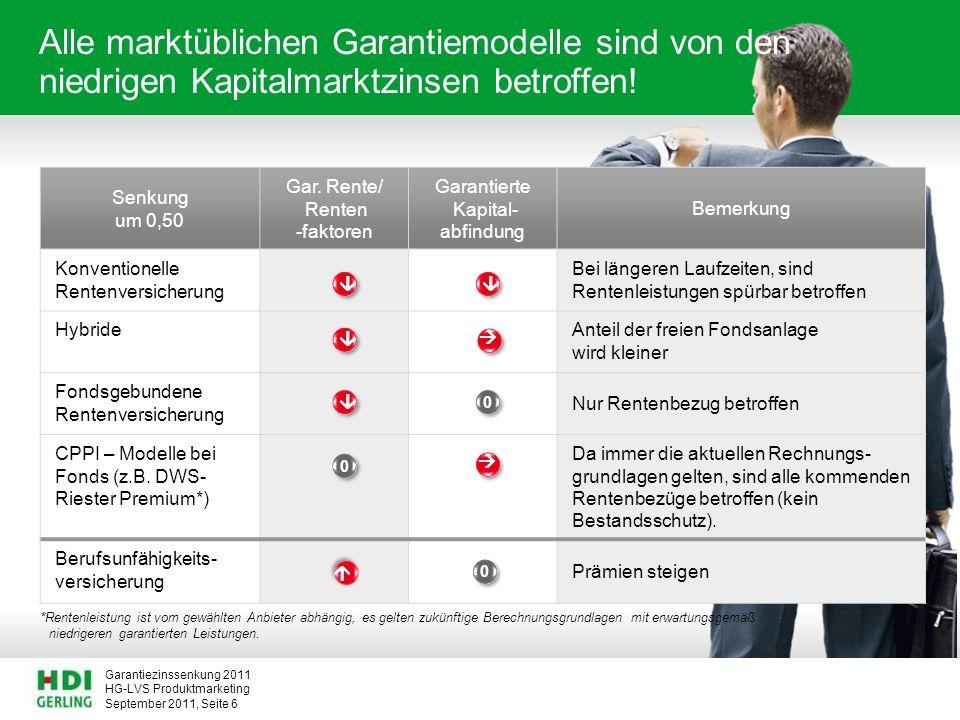 HG-LVS Produktmarketing Garantiezinssenkung 2011 September 2011, Seite 6 Alle marktüblichen Garantiemodelle sind von den niedrigen Kapitalmarktzinsen