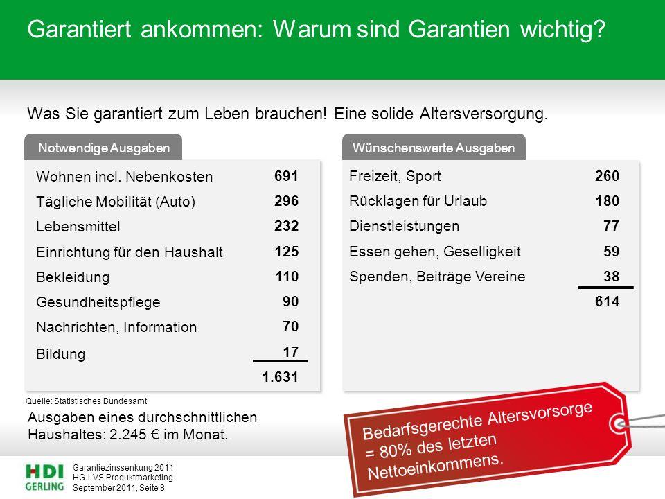 HG-LVS Produktmarketing Garantiezinssenkung 2011 September 2011, Seite 8 Garantiert ankommen: Warum sind Garantien wichtig? Was Sie garantiert zum Leb