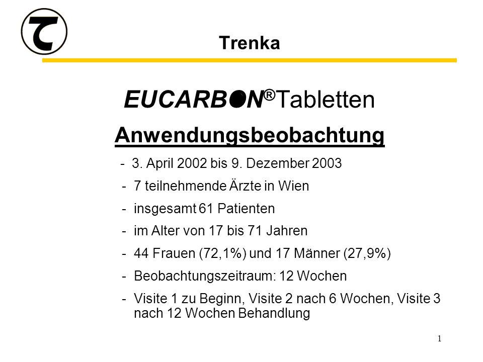 1 Trenka EUCARBON ® Tabletten Anwendungsbeobachtung - 3. April 2002 bis 9. Dezember 2003 -7 teilnehmende Ärzte in Wien -insgesamt 61 Patienten -im Alt